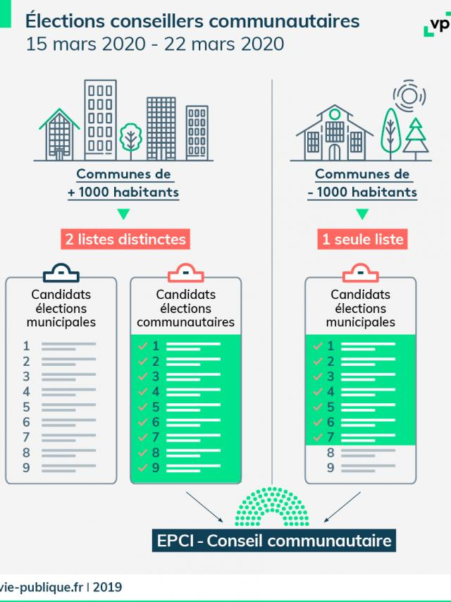 Election Conseillers Communautaires