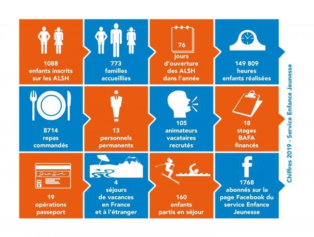 Infographie Service Enfance Jeunesse